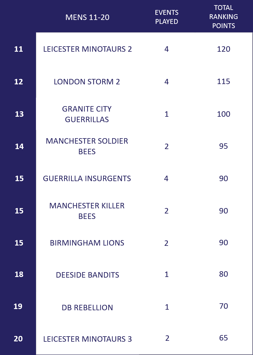 Men Ranking 11-20