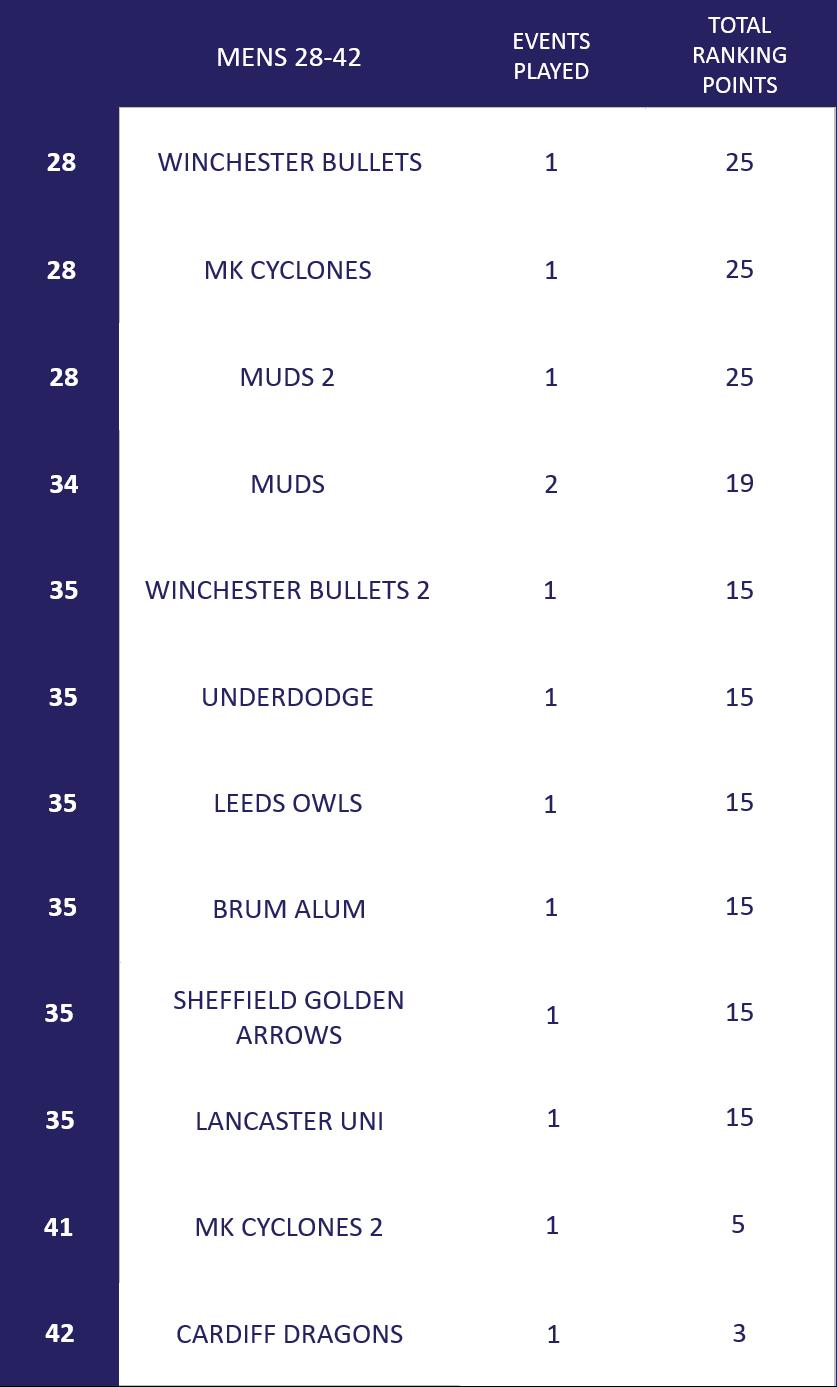 Men's Ranking 28-42