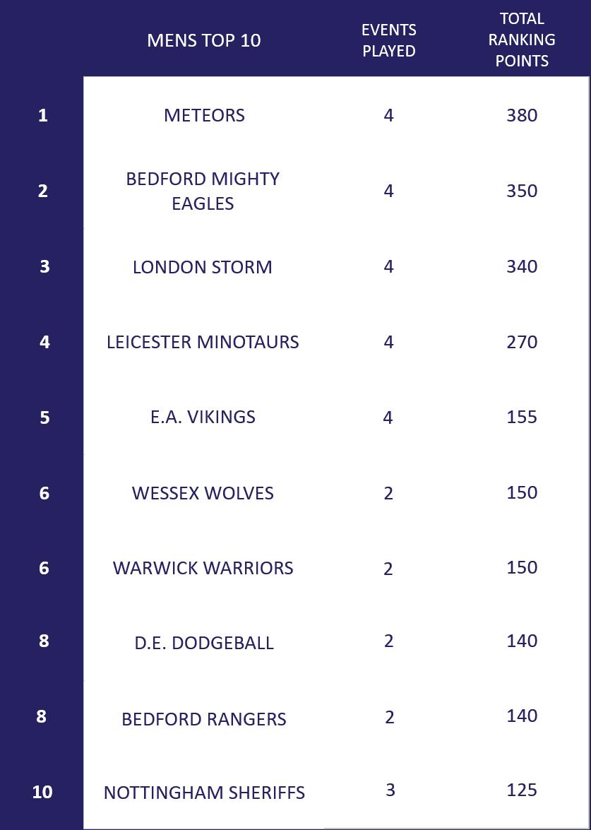 Men's Ranking Top 10