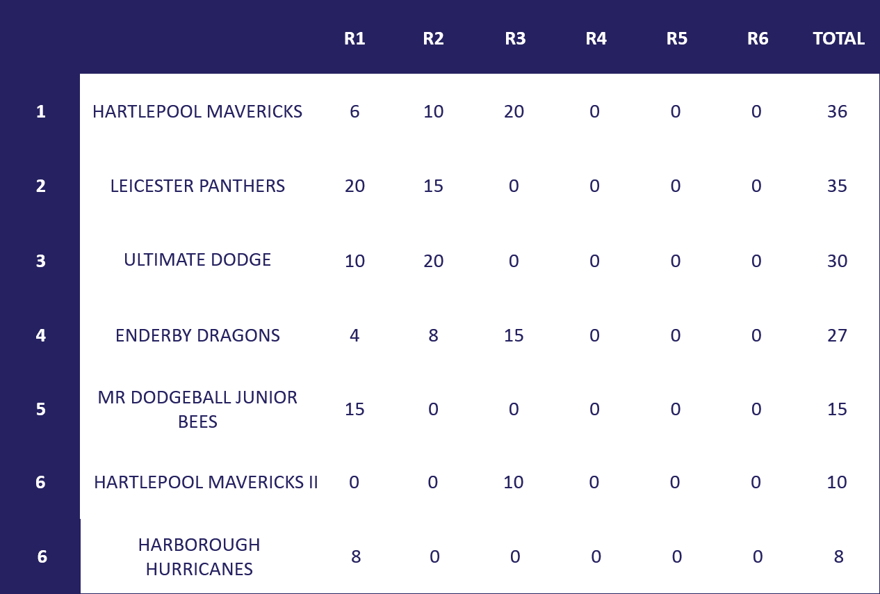 under 13's table