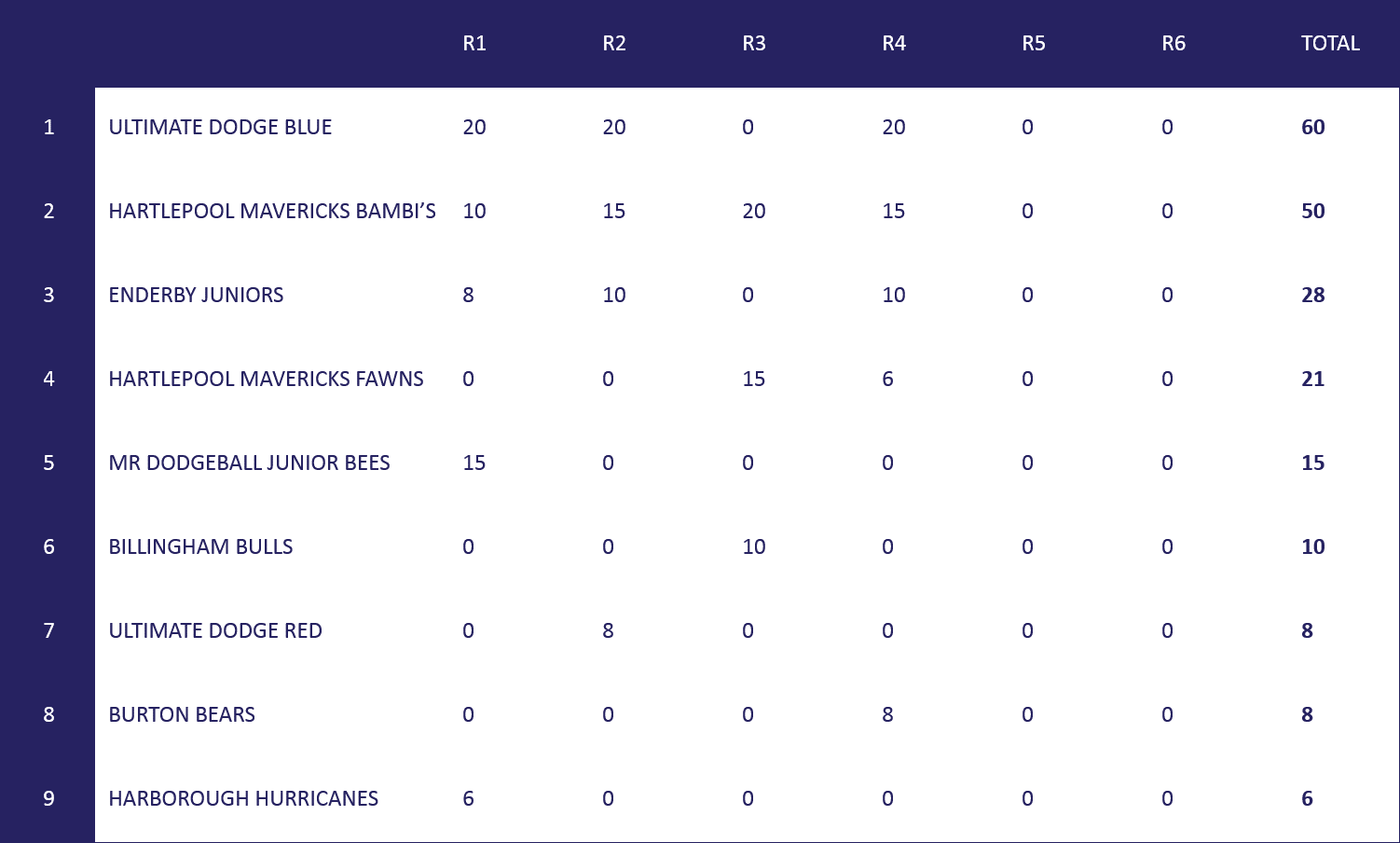 Under 11s Table
