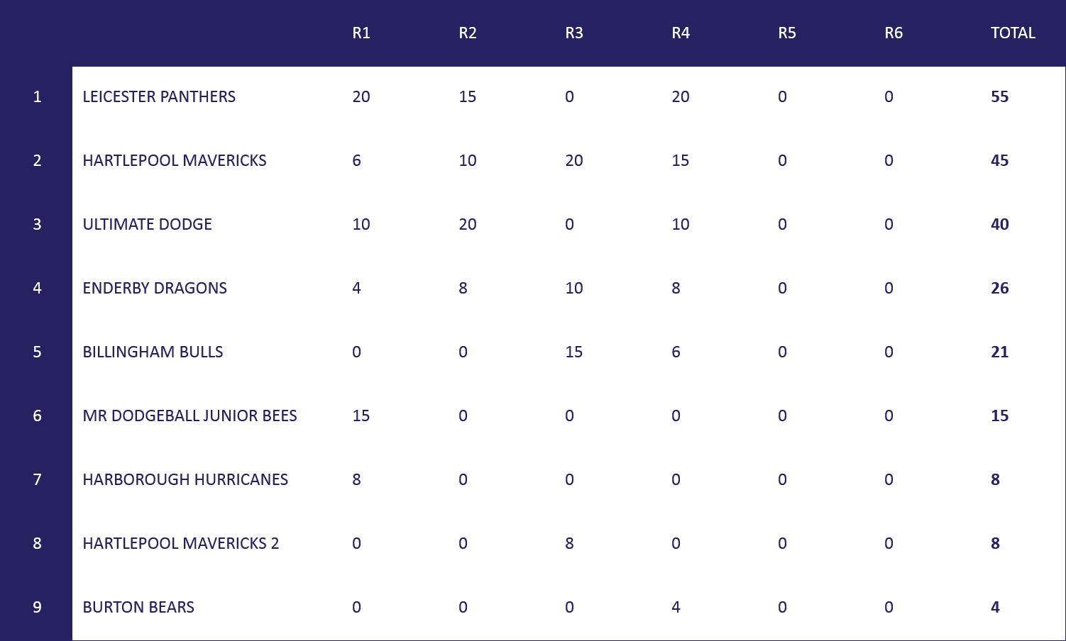 Under 13s Table