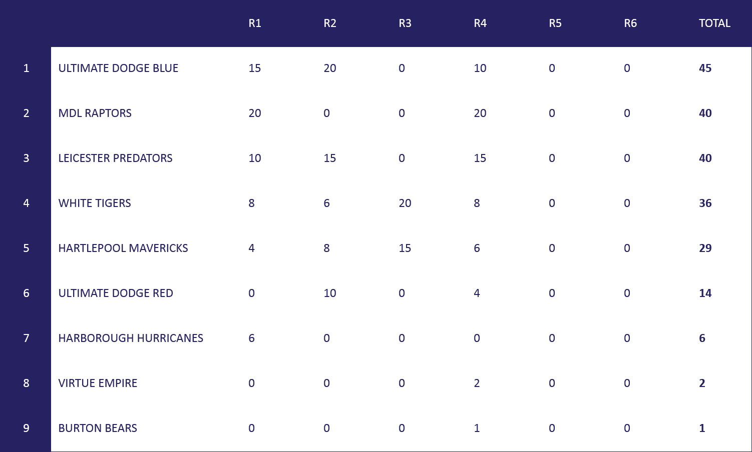 Under 16s Table