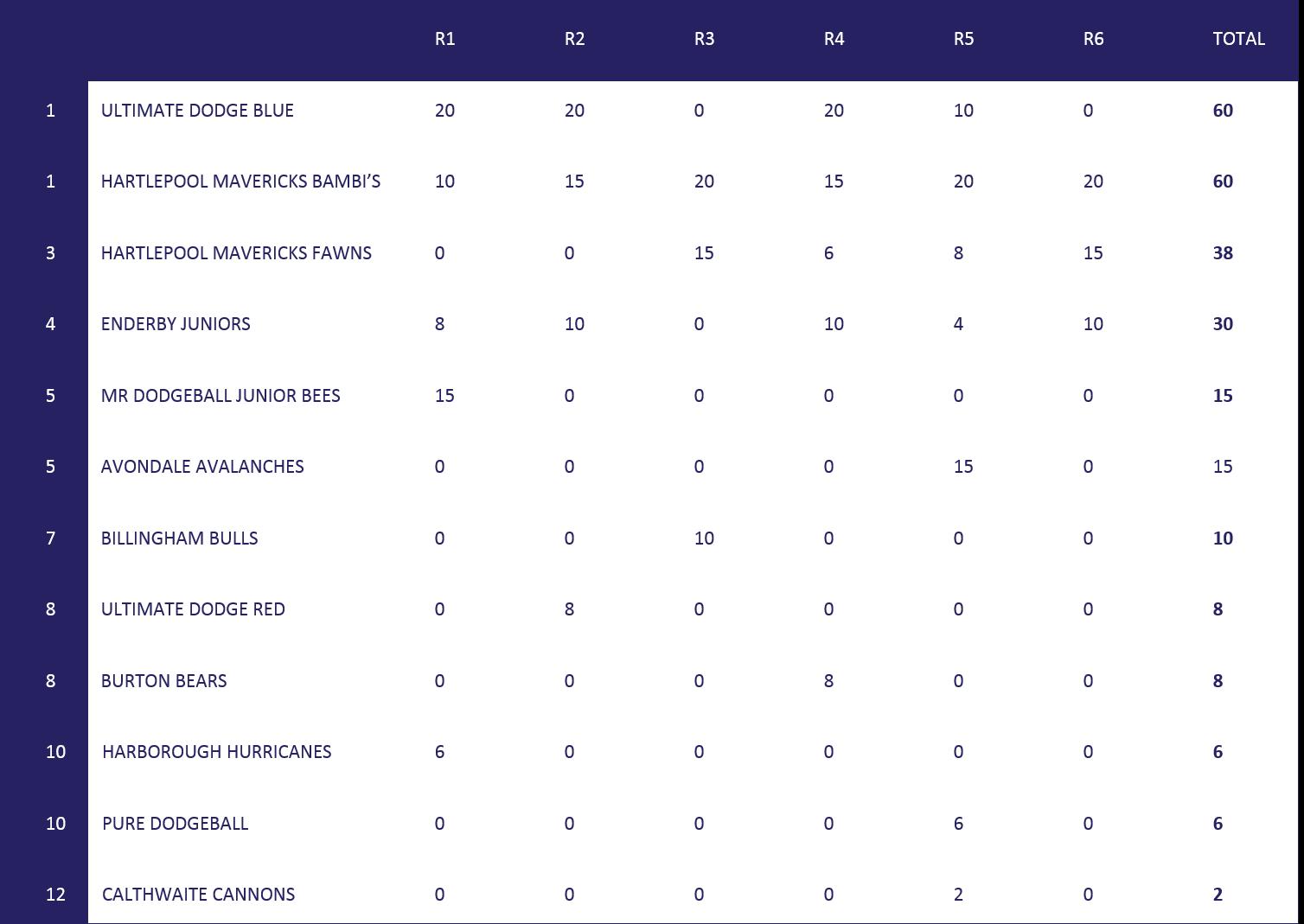 U11S FINAL TABLE
