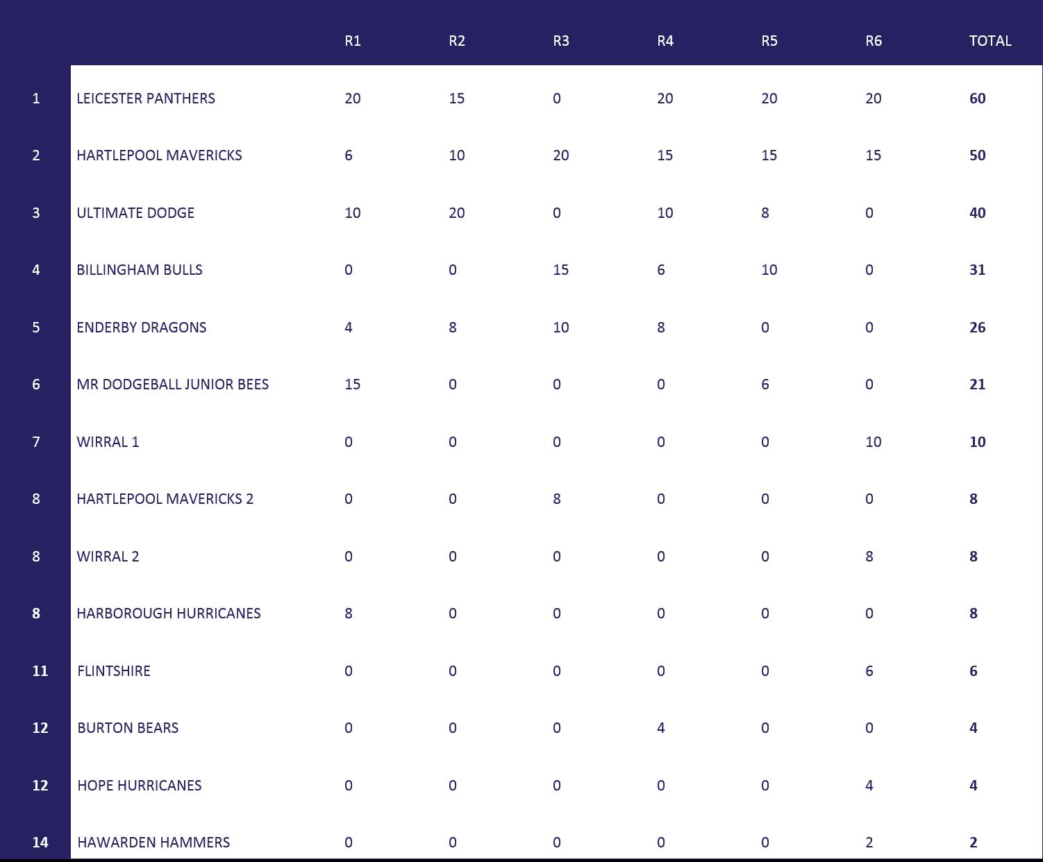U13s final table