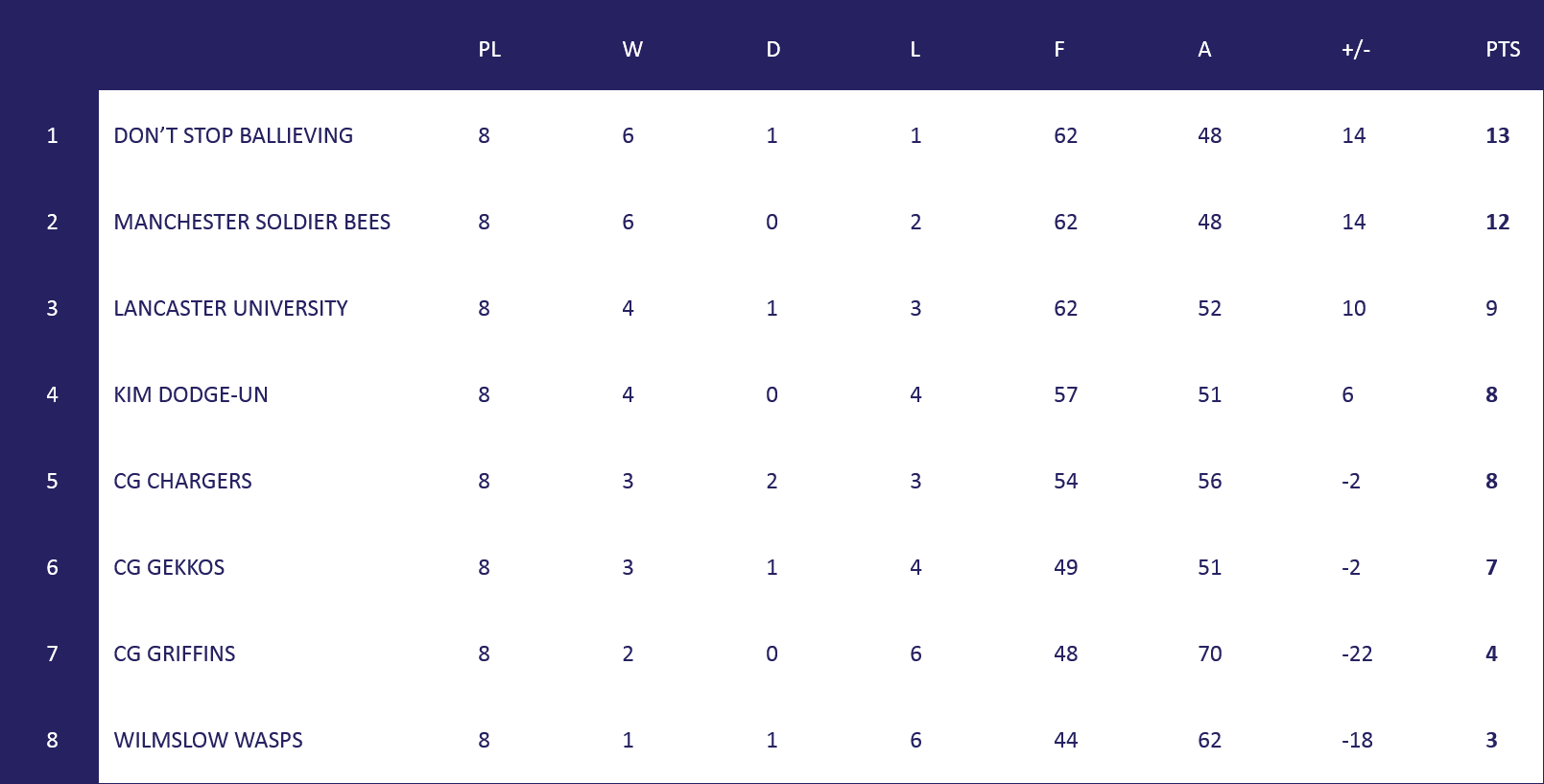 Manchester League Table