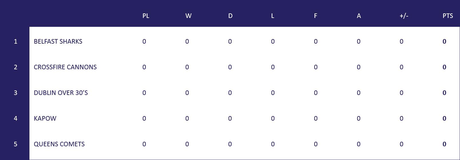 Irish Super League Table