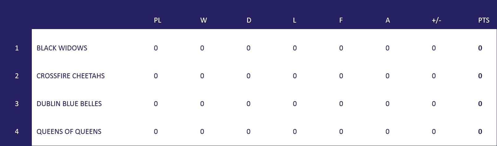 NI WSL Table