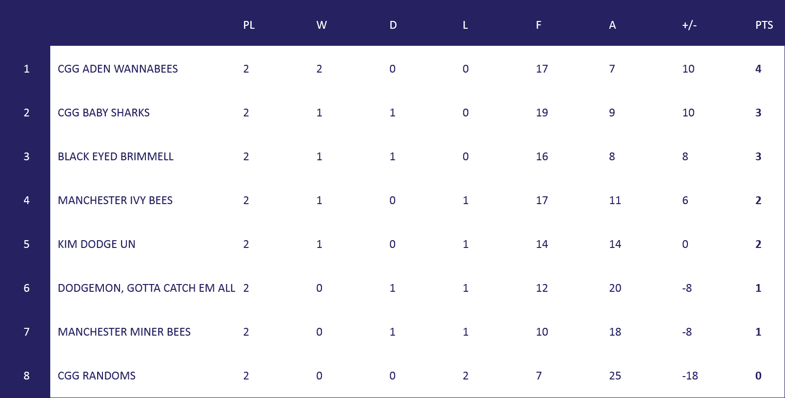 Manchester League Table