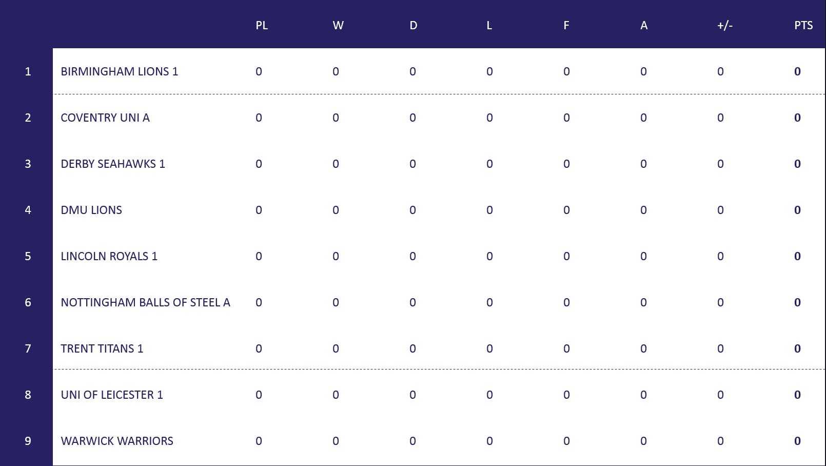 EM Table 1