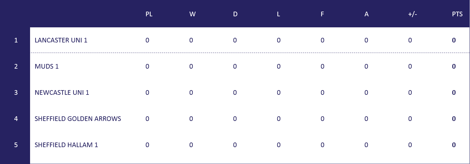 North L1 Table