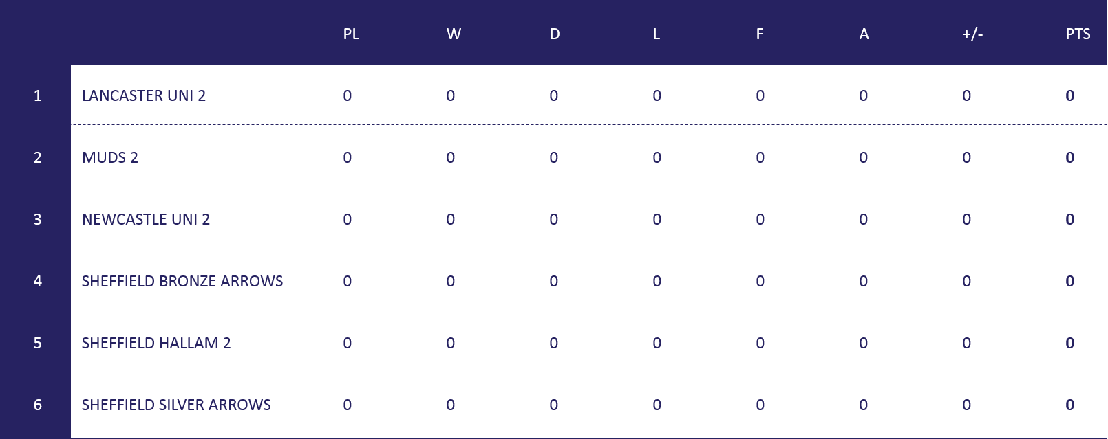 North League 2 Table