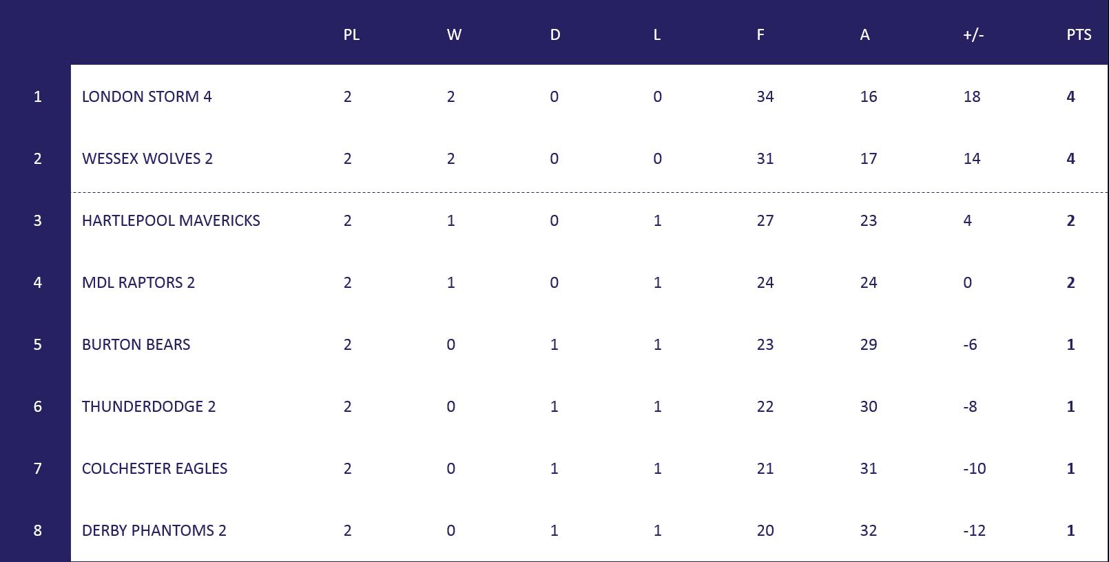 League 3 Table