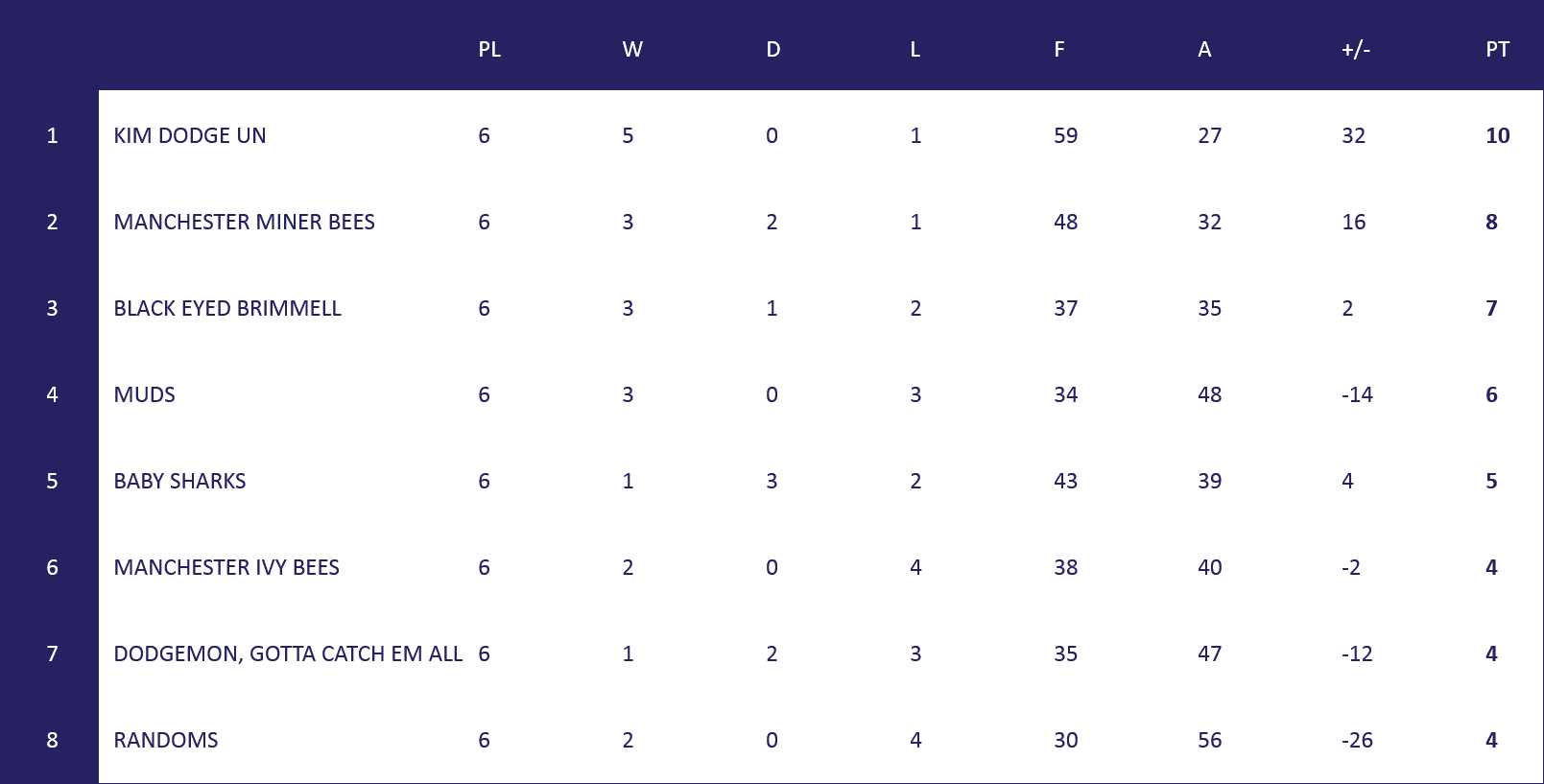 MCL R3 Table