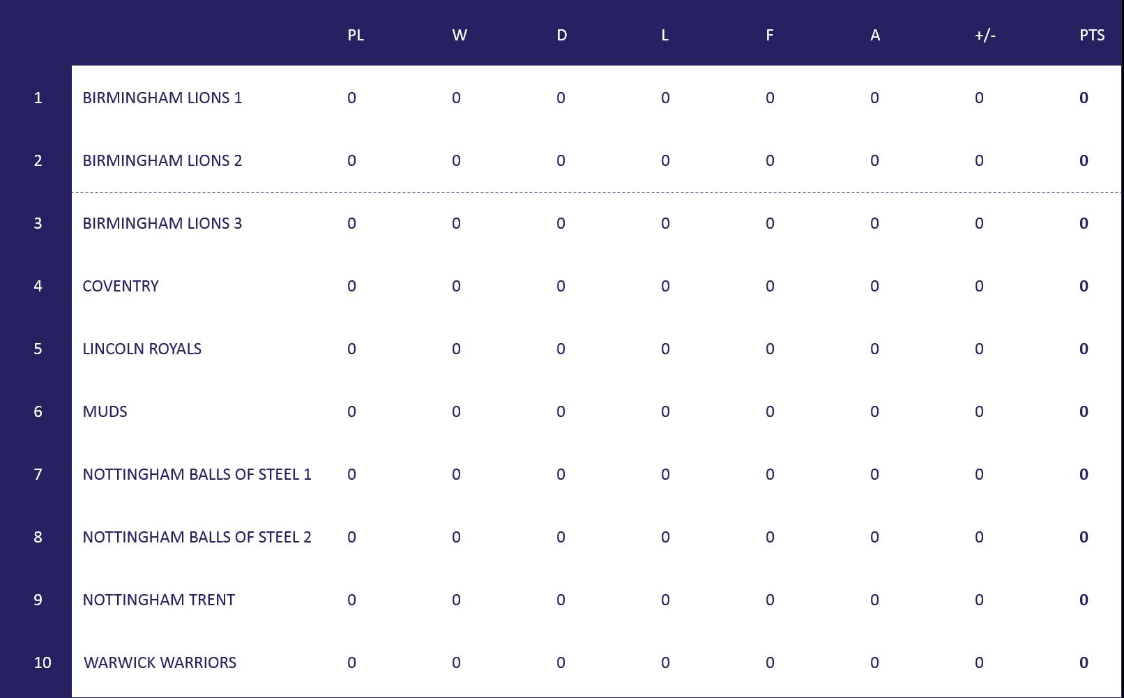Women's Midlands League Table
