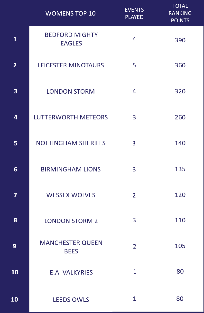 Womens Top 10
