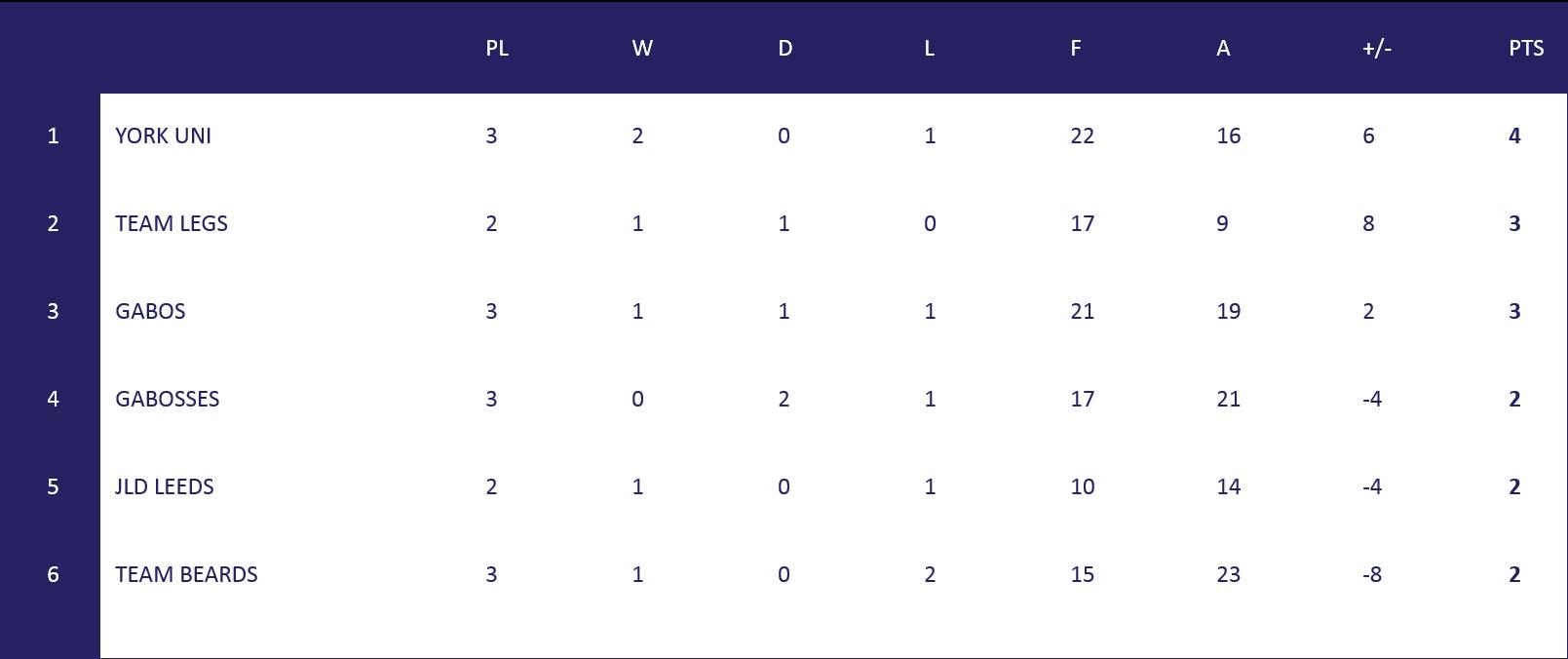 Leeds League Table