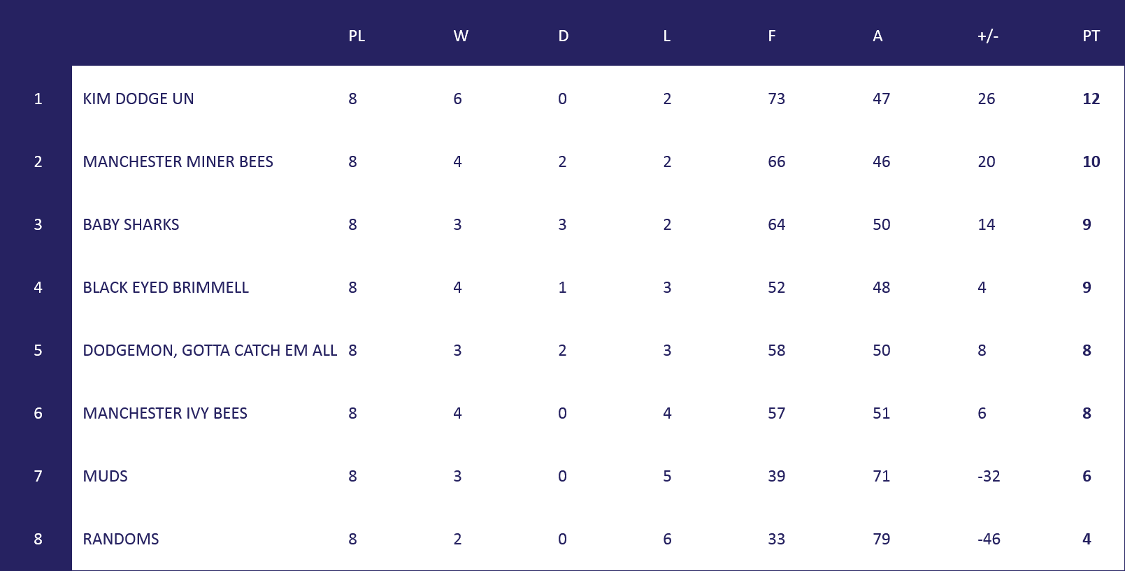 MCL Table