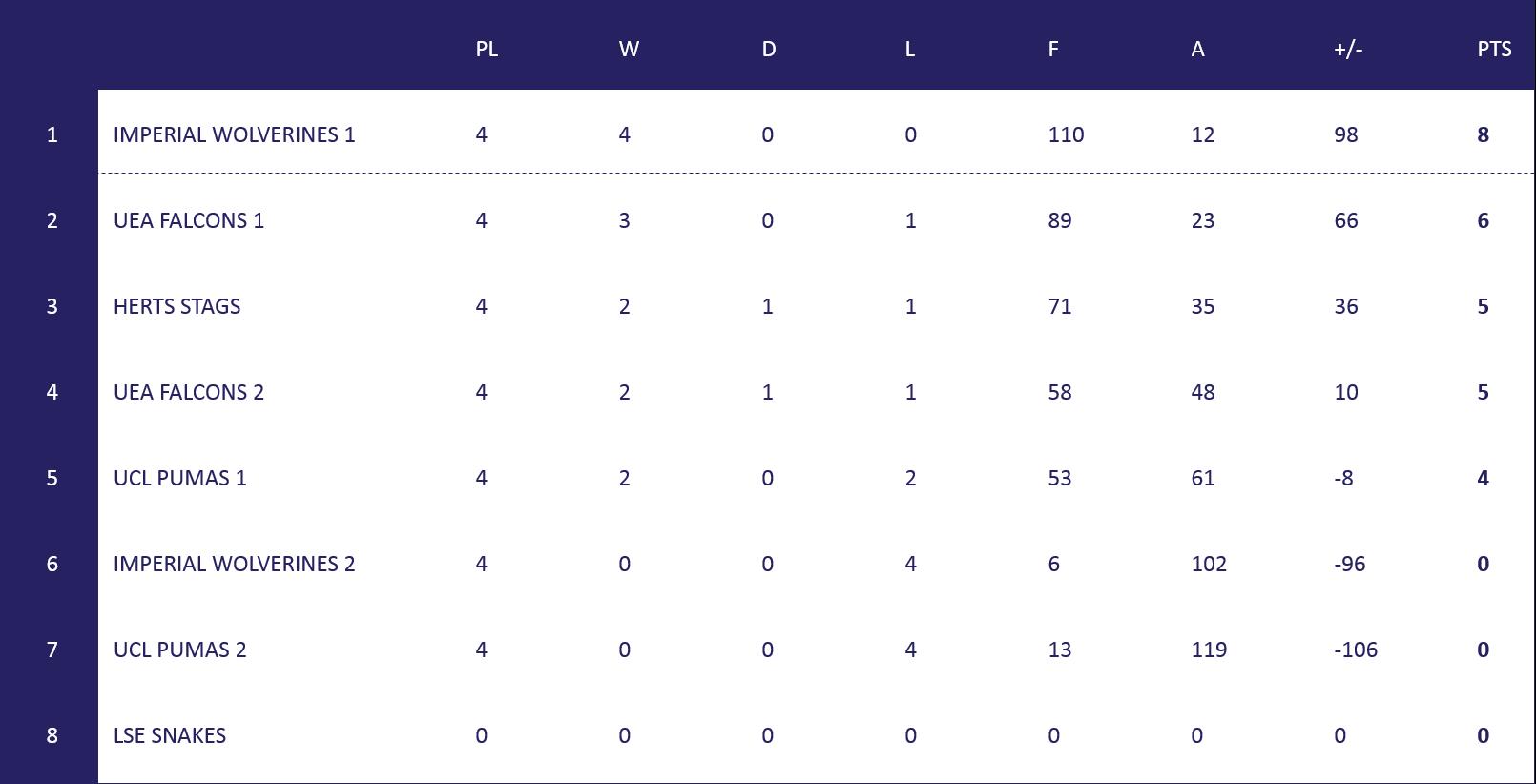 South Mens League