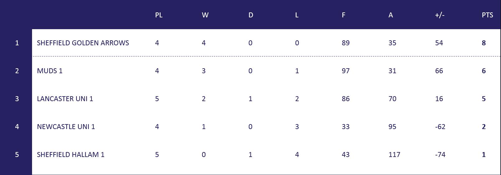 Uni N1 Table