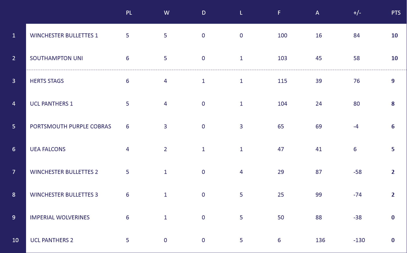 Womens South Table