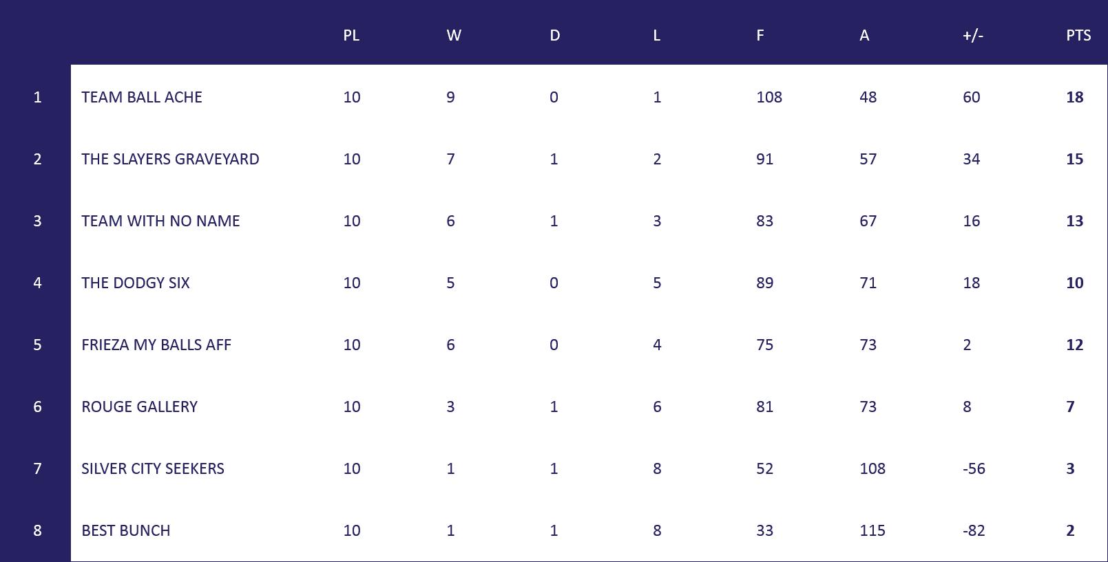Ab League Table