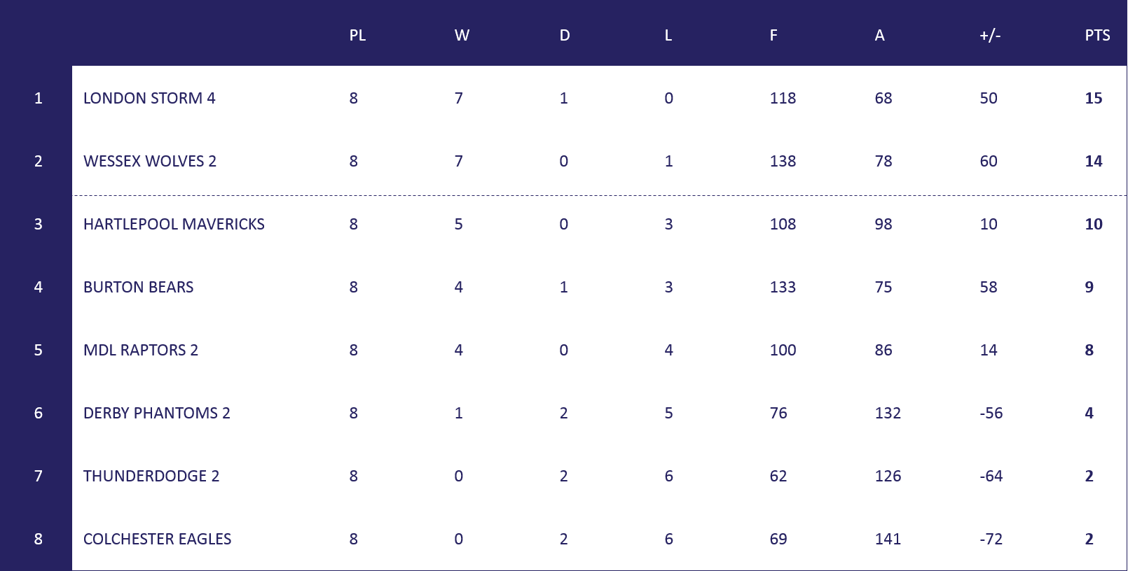 ML3 Table