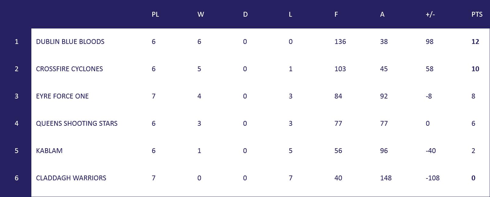NI L1 Table