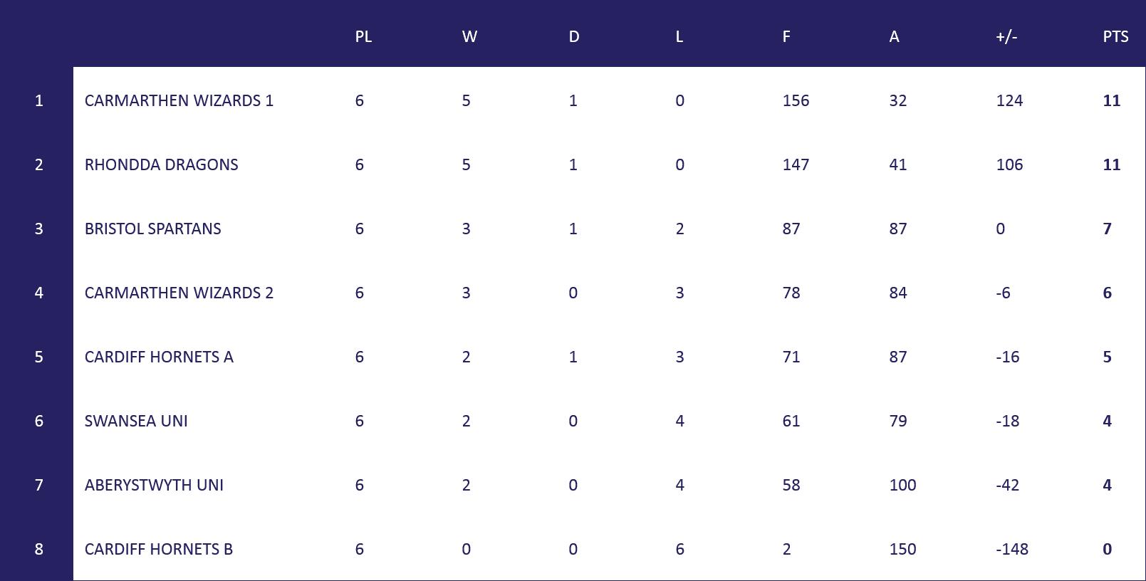Welsh league Table