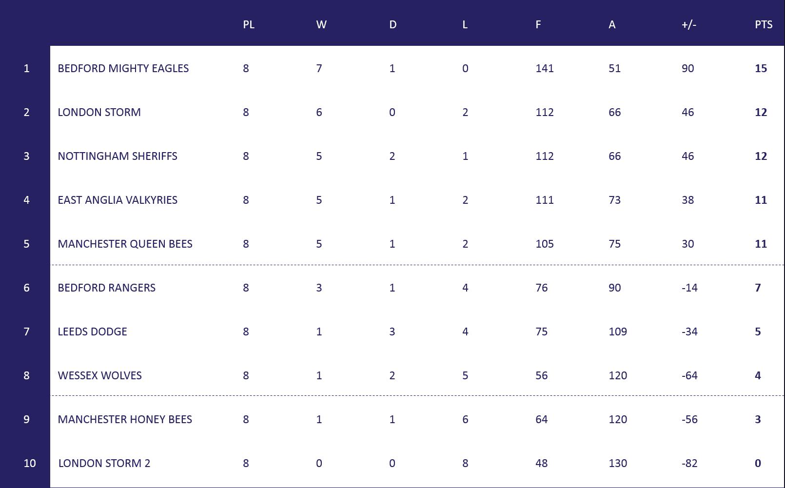 Womens Super League Table