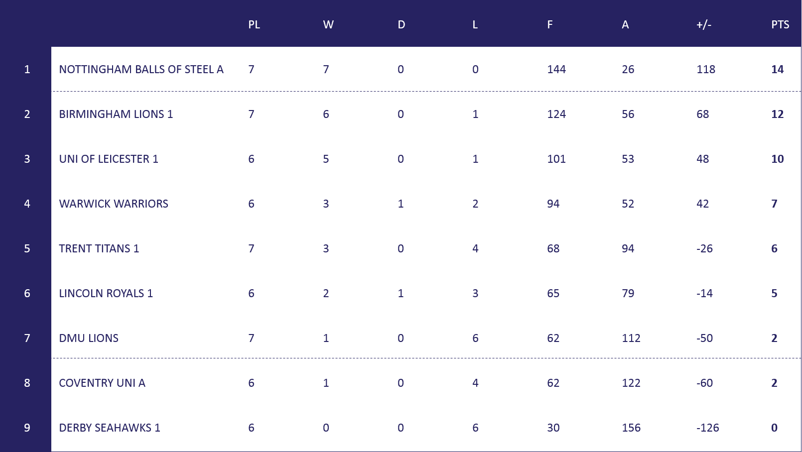 Men's Mid Uni 1 Table
