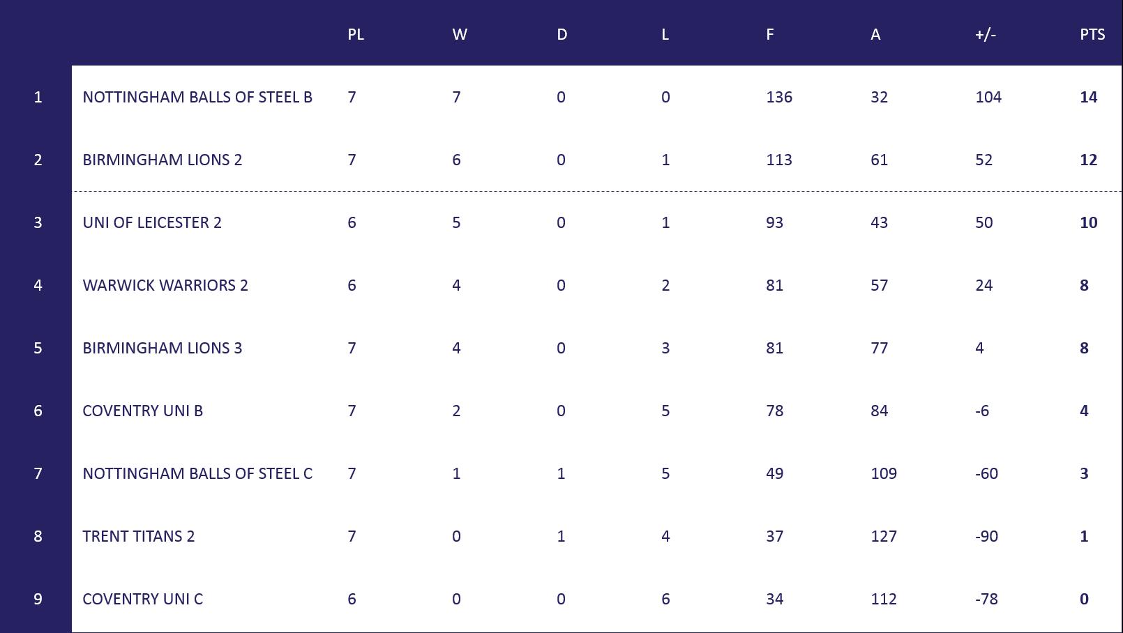 Men's Mid Uni 2 Table