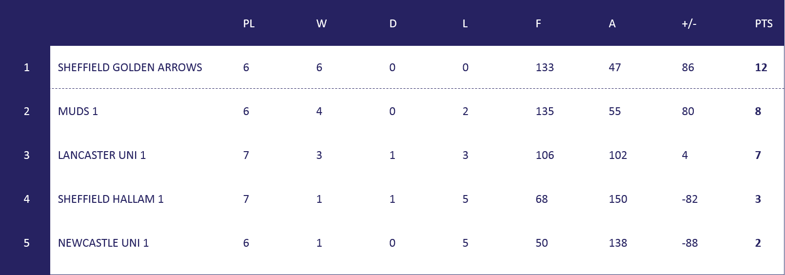 Mens North 1 Table