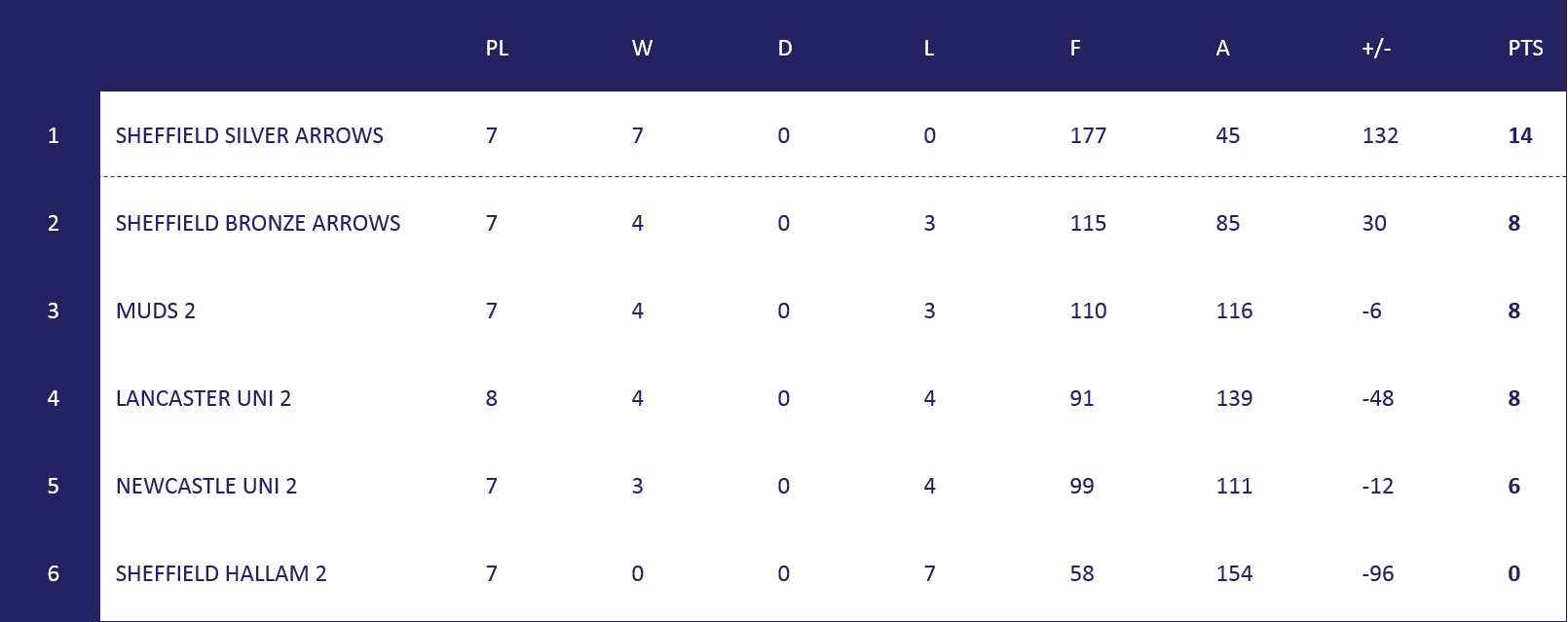 Men's North 2 Table