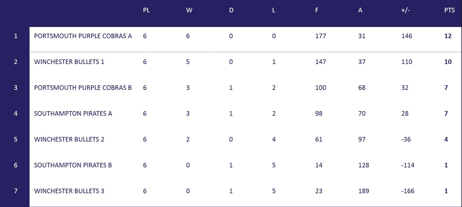 Men's South Coast Table